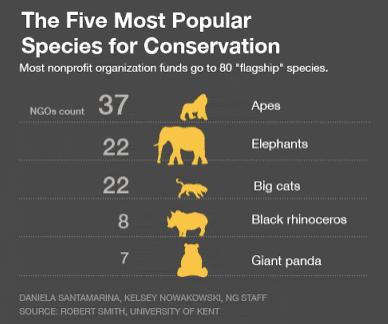 Les espèces protégées et la biodiversité